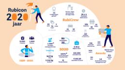 infographic rubicon - illustrator carmen nutbey amsterdam dutch